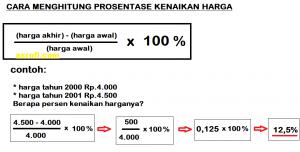 cara menghitung persentase kenaikan harga